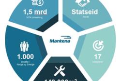 Ny læringsplattform for Mantena